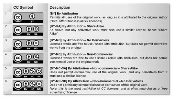 CC-Licenses.jpg
