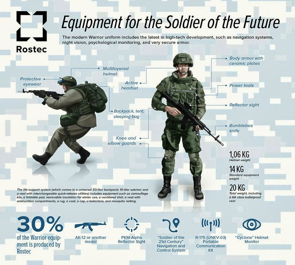 Russia Soldier of the Future.jpg