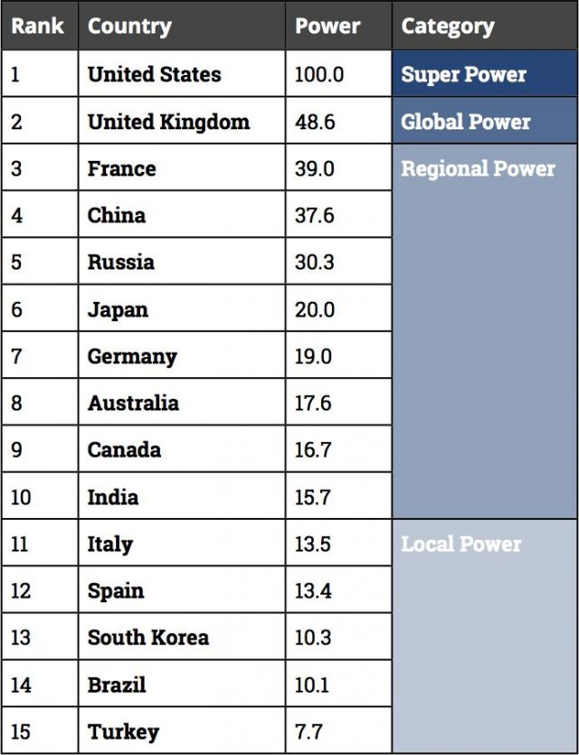 Mil News Britain Ranked As Nd Most Powerful Country In World - Most powerful countries of world