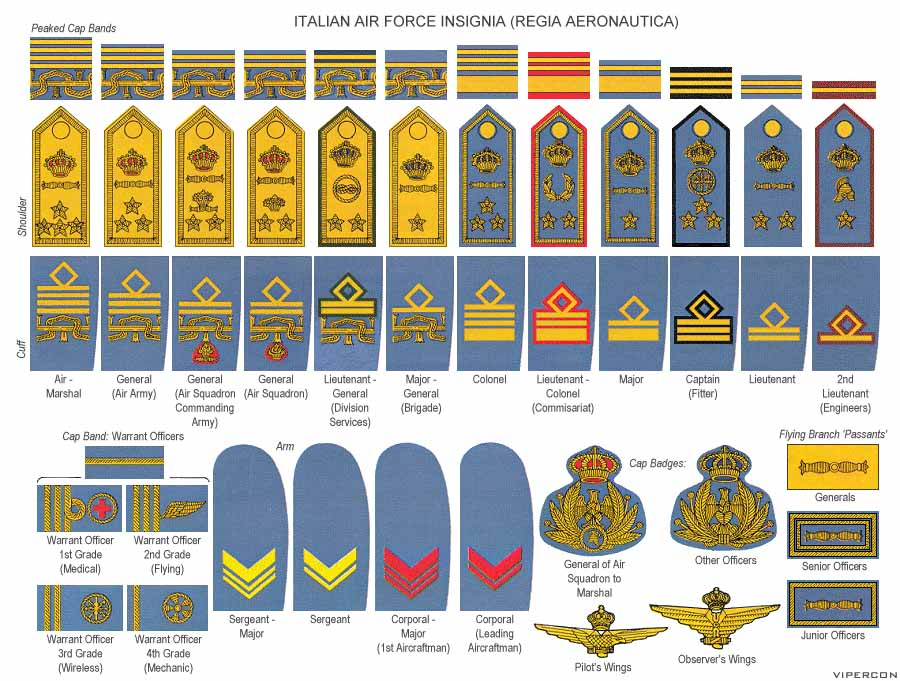 Italian Airforce Ranks | MilitaryImages Net