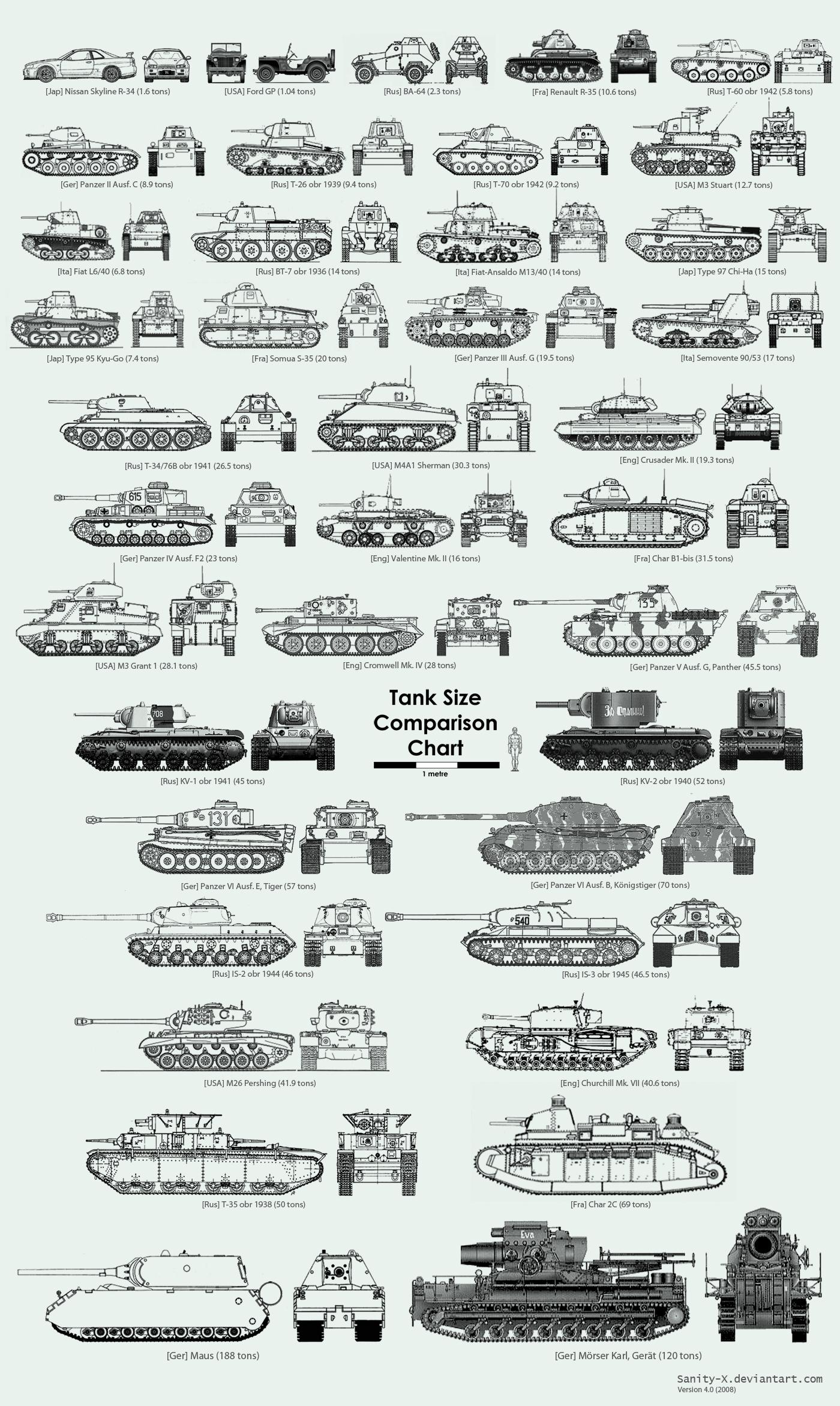 Tank Size Comparison Chart | MilitaryImages Net